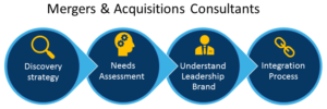 graphic mergers and acquisitions consultants